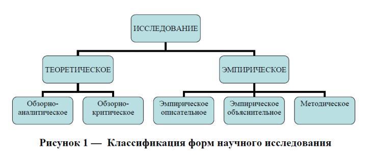 Эмпирическое исследование в психологии