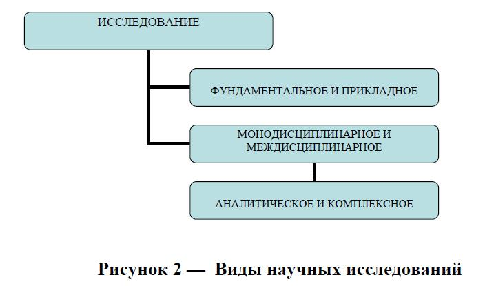 Особенности и классификация методов психологического исследования Существует и другая классификация видов научного исследования рисунок 2