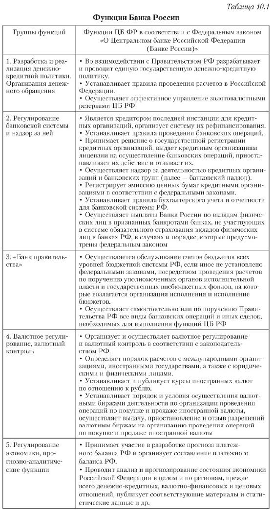Банковские организации россии