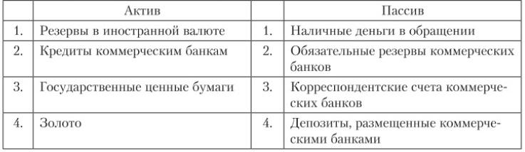 норма резервных требований в странах восточной европы