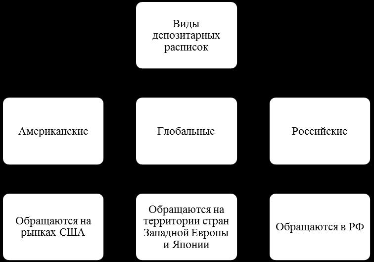 депозитарная расписка