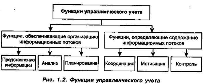 Цели и задачи управленческого учета в бухгалтерии договор бухгалтерского обслуживания а