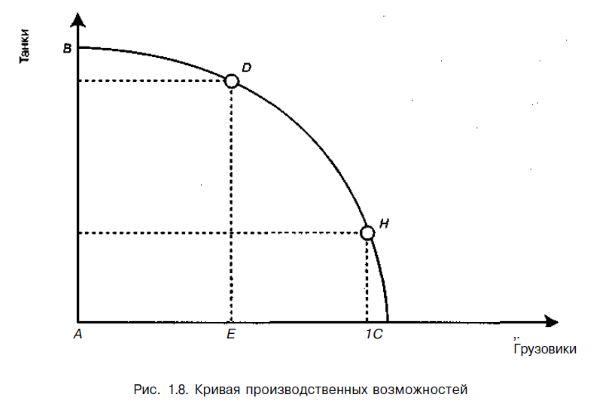 Доклад главные вопросы экономики 8857