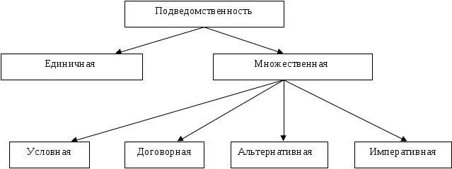 определите подведомственность следующих споров