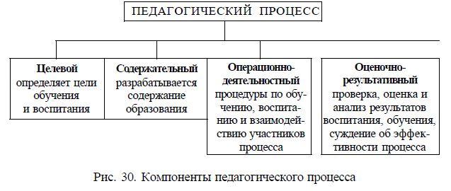Структура и основные компоненты целостного педагогического процесса.