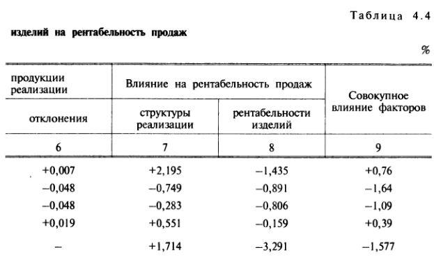 Уровень рентабельности до уплаты процентов за кредит