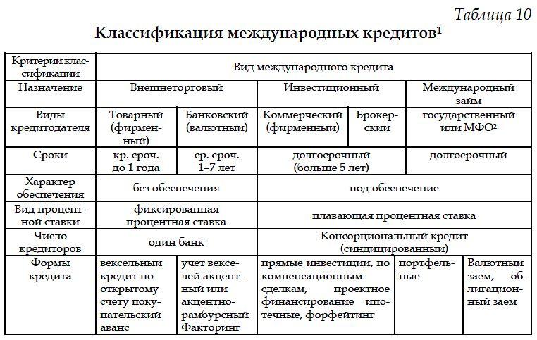 кредитная структура кредитного банка