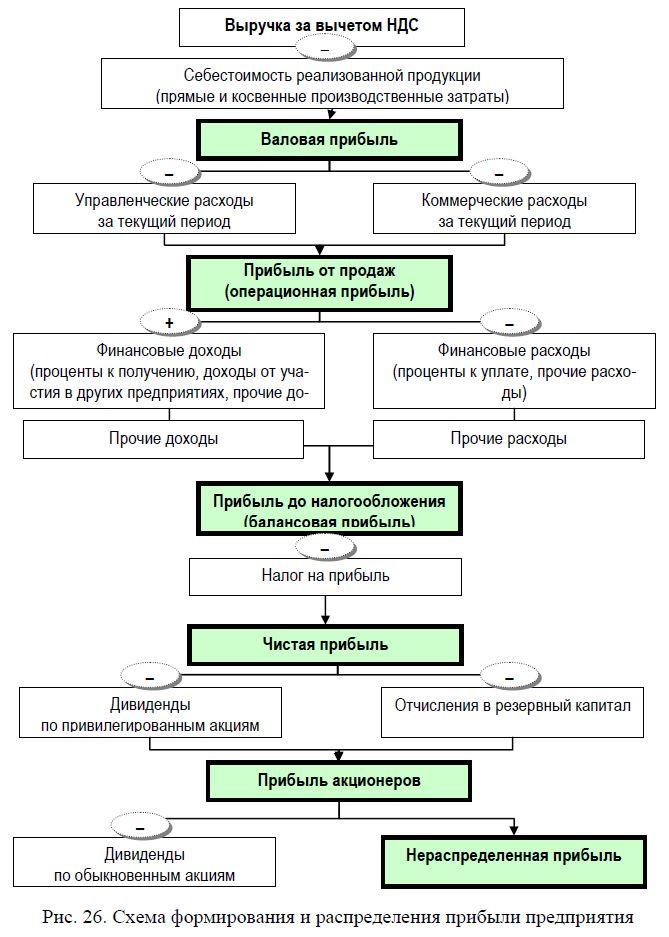 Курсовая работа формирование и распределение прибыли предприятия 713