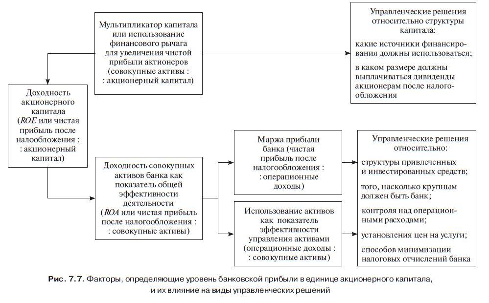 Формирование уставного капитала кредитной организации