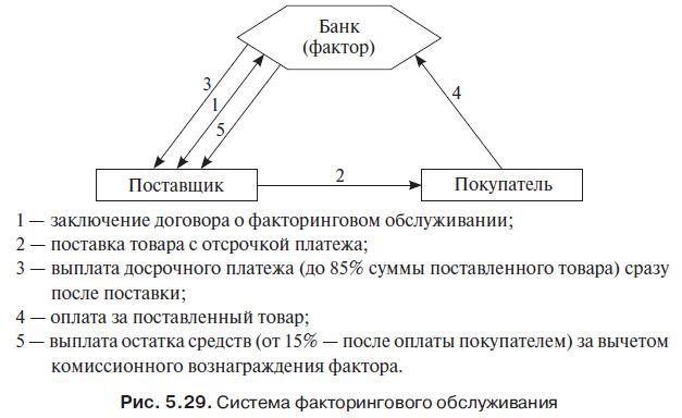 Реферат факторинговые операции коммерческих банков 7494