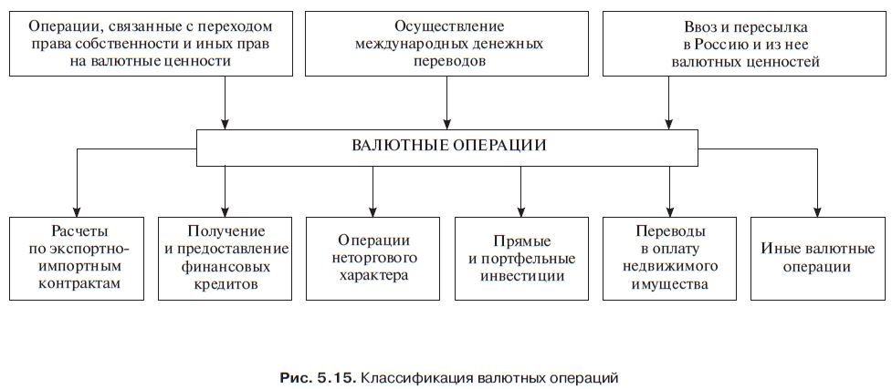кредит в операциях банка оплата кредитов почта банк без комиссии