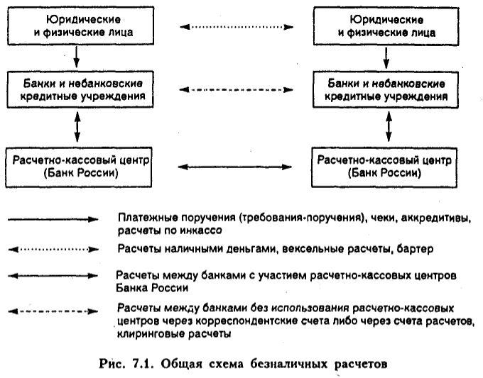 Расчетные операции небанковских кредитных организаций