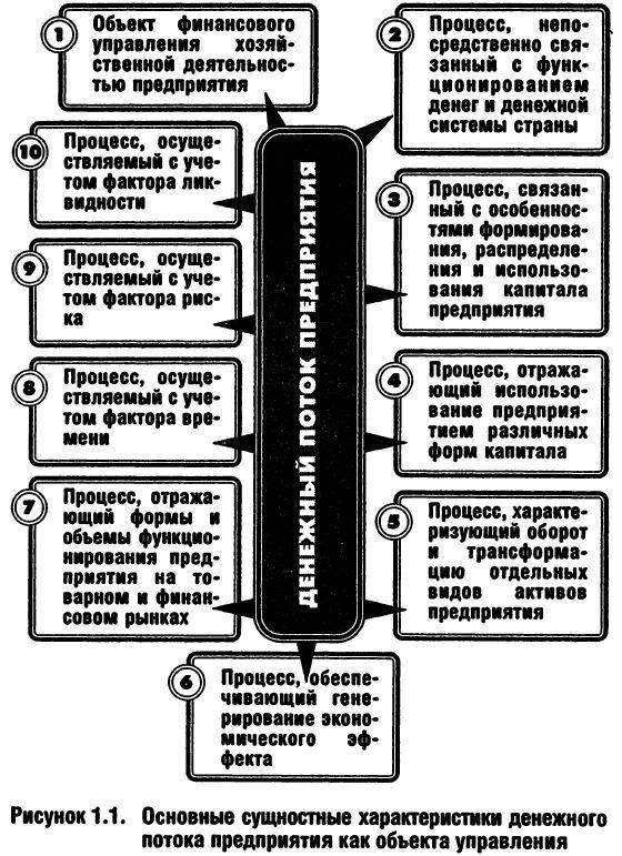 дисконтирование капитала это процесс