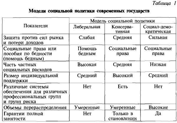 Модели социальной работы таблица работа девушкам с сфере досуга нижний новгород